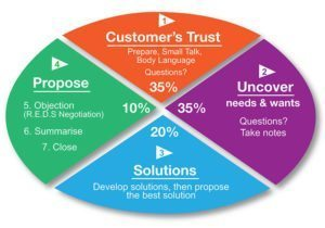 CUSP® Sales System 4 Stages
